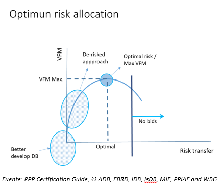 optimun risk allocation